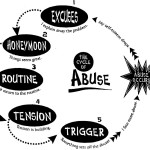 cycle-of-abuse цикл абьюза